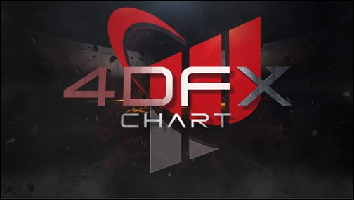 4dfxchart