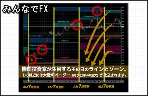 みんなでFXチャート図